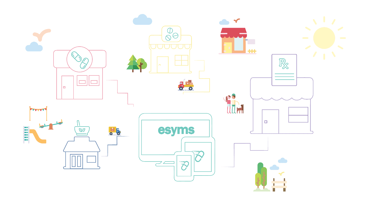how esyms works